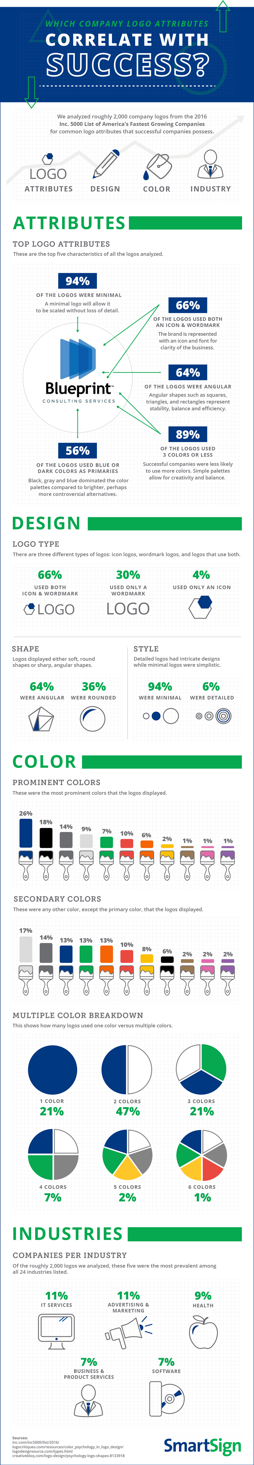 Logo attributes common to successful companies